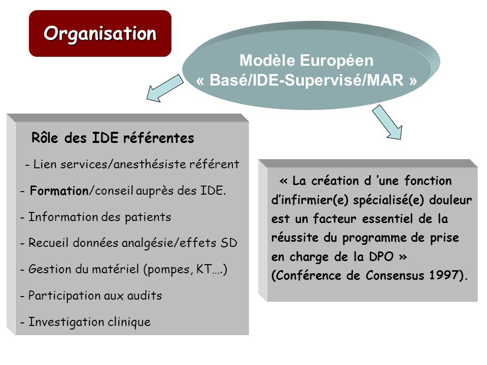 Avantages - Tous les patients pris en charge - 3 à 5 /patients Low cost Fonctionnement - Visite des services par IDE référente/j - Ajustement des protocoles par IDE référente - Evaluation de la DPO / IDE des services - Implication des MAR, IDE des services dans lanalgésie Modèle Européen « Basé/IDE-Supervisé/MAR » Organisation