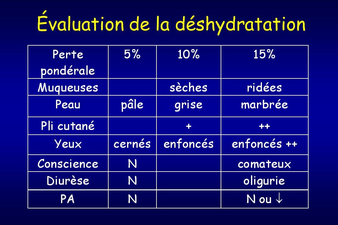 Vomissements Perte H+, Cl-, K+ Déshydratation EC Alcalose métabolique hypochlorémique Excrétion NaHCO3 Persistance Réabsorption NaCl, NaCOH3 excrétion K+ Acidurie paradoxale Chlore U < 20 mEq/l Urine alcaline Acidose respiratoire