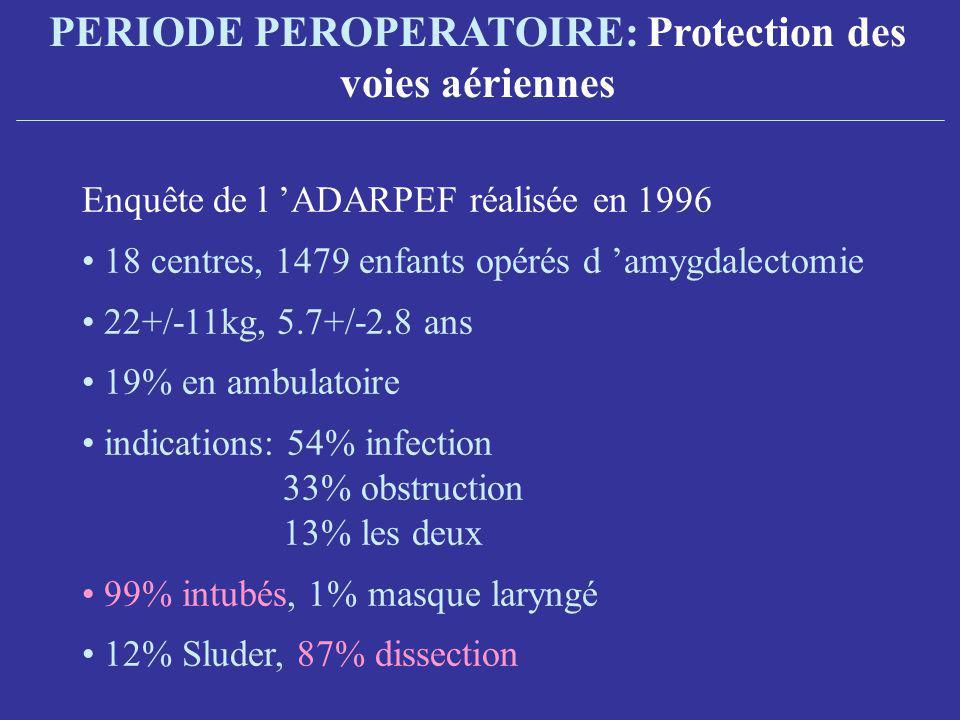 Enquête de l ADARPEF réalisée en 1996 18 centres, 1479 enfants opérés d amygdalectomie 22+/-11kg, 5.7+/-2.8 ans 19% en ambulatoire indications: 54% infection 33% obstruction 13% les deux 99% intubés, 1% masque laryngé 12% Sluder, 87% dissection PERIODE PEROPERATOIRE: Protection des voies aériennes