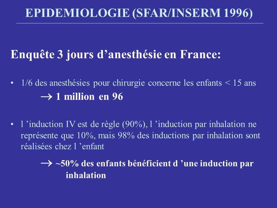 Enquête 3 jours danesthésie en France: 1/6 des anesthésies pour chirurgie concerne les enfants < 15 ans 1 million en 96 l induction IV est de règle (90%), l induction par inhalation ne représente que 10%, mais 98% des inductions par inhalation sont réalisées chez l enfant ~50% des enfants bénéficient d une induction par inhalation EPIDEMIOLOGIE (SFAR/INSERM 1996)