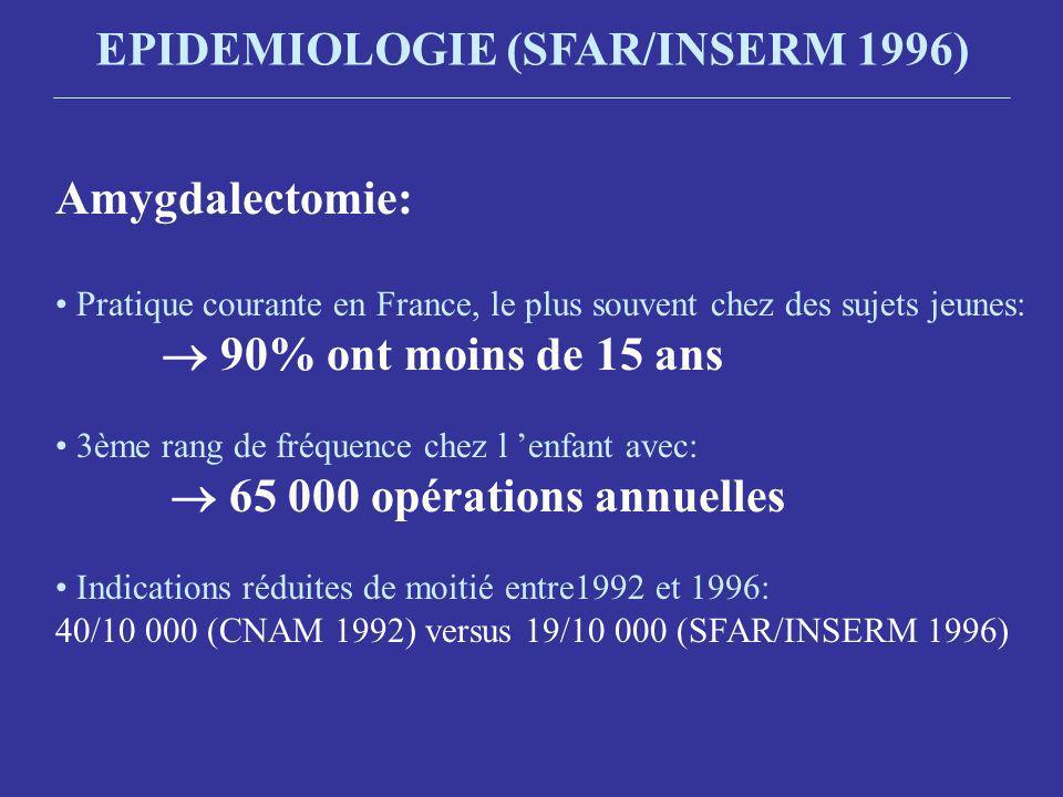 Amygdalectomie: Pratique courante en France, le plus souvent chez des sujets jeunes: 90% ont moins de 15 ans 3ème rang de fréquence chez l enfant avec: 65 000 opérations annuelles Indications réduites de moitié entre1992 et 1996: 40/10 000 (CNAM 1992) versus 19/10 000 (SFAR/INSERM 1996)