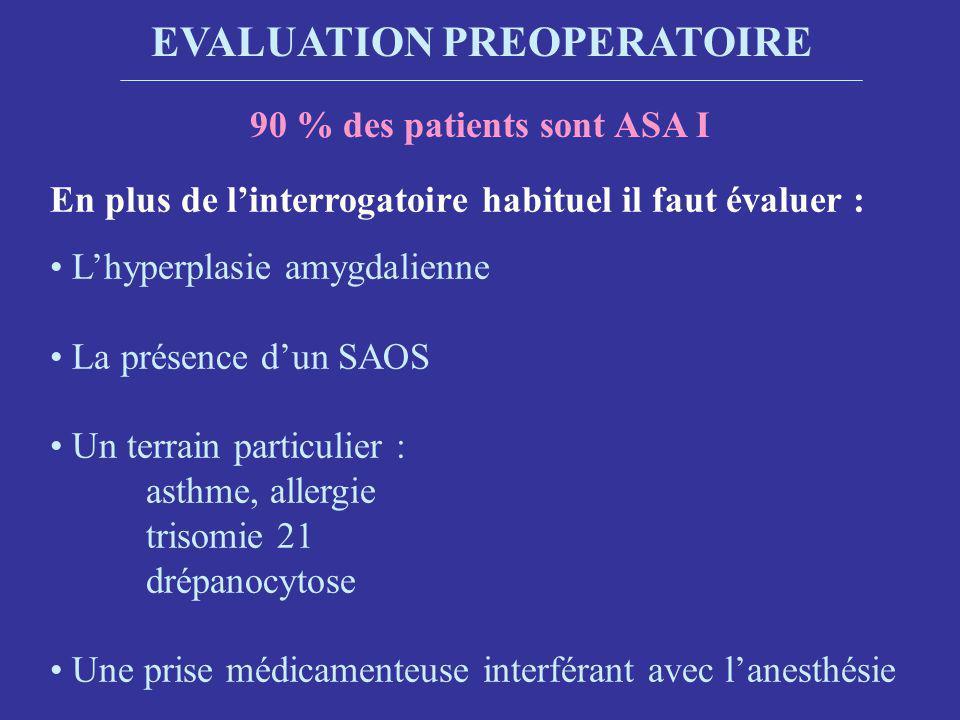EVALUATION PREOPERATOIRE 90 % des patients sont ASA I En plus de linterrogatoire habituel il faut évaluer : Lhyperplasie amygdalienne La présence dun SAOS Un terrain particulier : asthme, allergie trisomie 21 drépanocytose Une prise médicamenteuse interférant avec lanesthésie