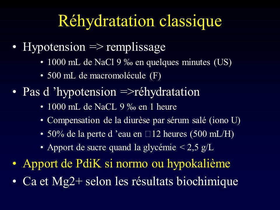 Réhydratation classique Hypotension => remplissage 1000 mL de NaCl 9 en quelques minutes (US) 500 mL de macromolécule (F) Pas d hypotension =>réhydrat
