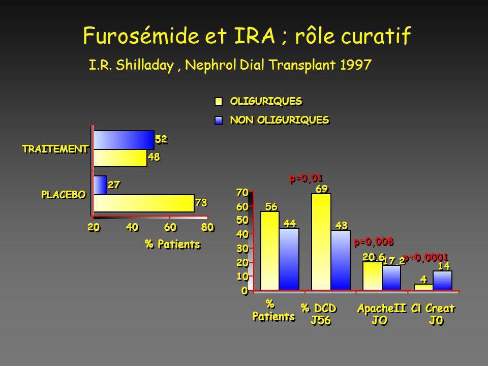 Furosémide et IRA ; rôle curatif I.R. Shilladay, Nephrol Dial Transplant 1997 % Patients % % DCD J56 % DCD J56 ApacheII JO ApacheII JO Cl Creat J0 Cl