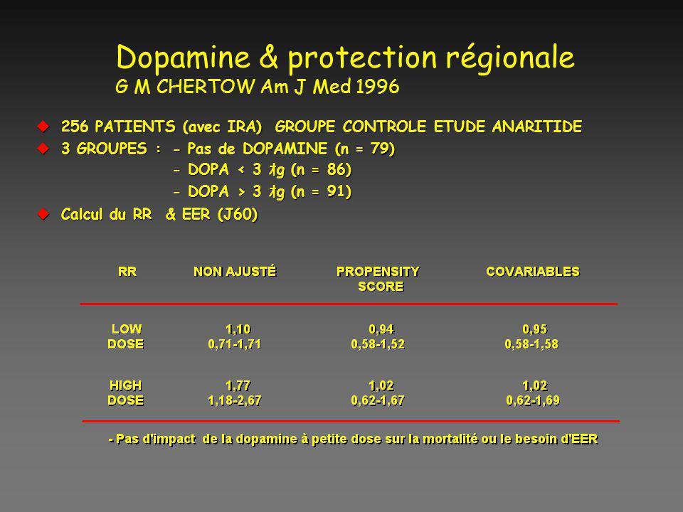 Dopamine & protection régionale G M CHERTOW Am J Med 1996 u256 PATIENTS (avec IRA) GROUPE CONTROLE ETUDE ANARITIDE u3 GROUPES :- Pas de DOPAMINE (n =