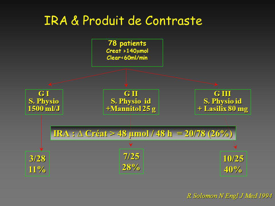 IRA & Produit de Contraste 78 patients Creat >140 µ mol Clear<60ml/min G I S. Physio 1500 ml/J G II S. Physio id +Mannitol 25 g G III S. Physio id + L