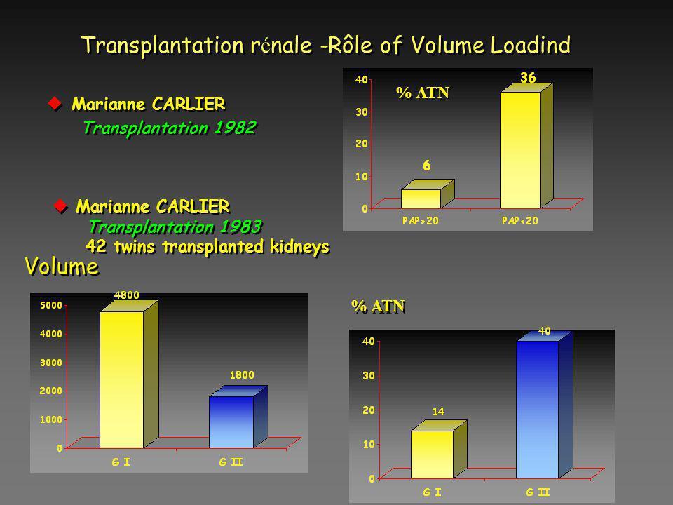 Transplantation r é nale -Rôle of Volume Loadind uMarianne CARLIER Transplantation 1982 uMarianne CARLIER Transplantation 1982 % ATN u Marianne CARLIE