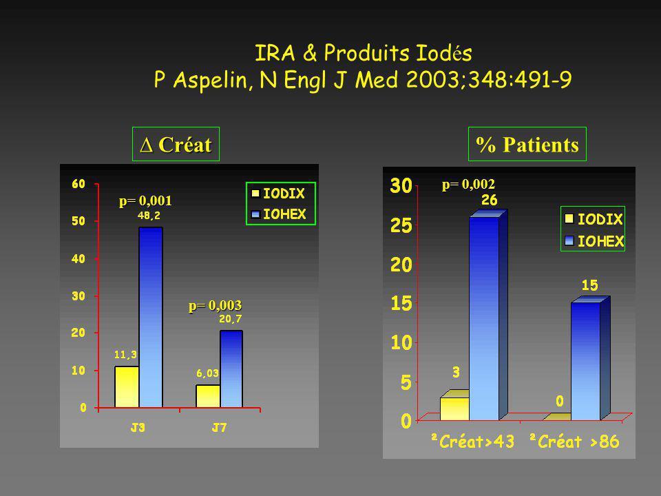 IRA & Produits Iod é s P Aspelin, N Engl J Med 2003;348:491-9 Créat Créat% Patients p= 0,003 p= 0,002 p= 0,001 p= 0,003