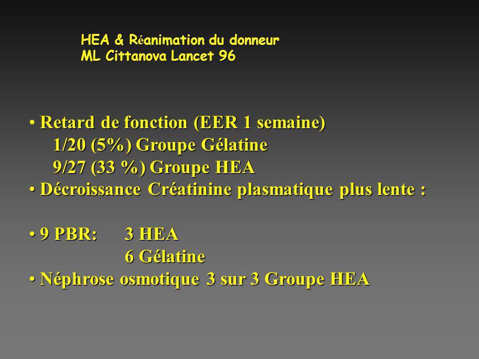 Retard de fonction (EER 1 semaine) 1/20 (5%) Groupe Gélatine 9/27 (33 %) Groupe HEA Décroissance Créatinine plasmatique plus lente : Décroissance Créa