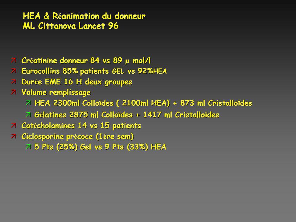 HEA & R é animation du donneur ML Cittanova Lancet 96 Cr é atinine donneur 84 vs 89 µ mol/l Cr é atinine donneur 84 vs 89 µ mol/l äEurocollins 85% pat