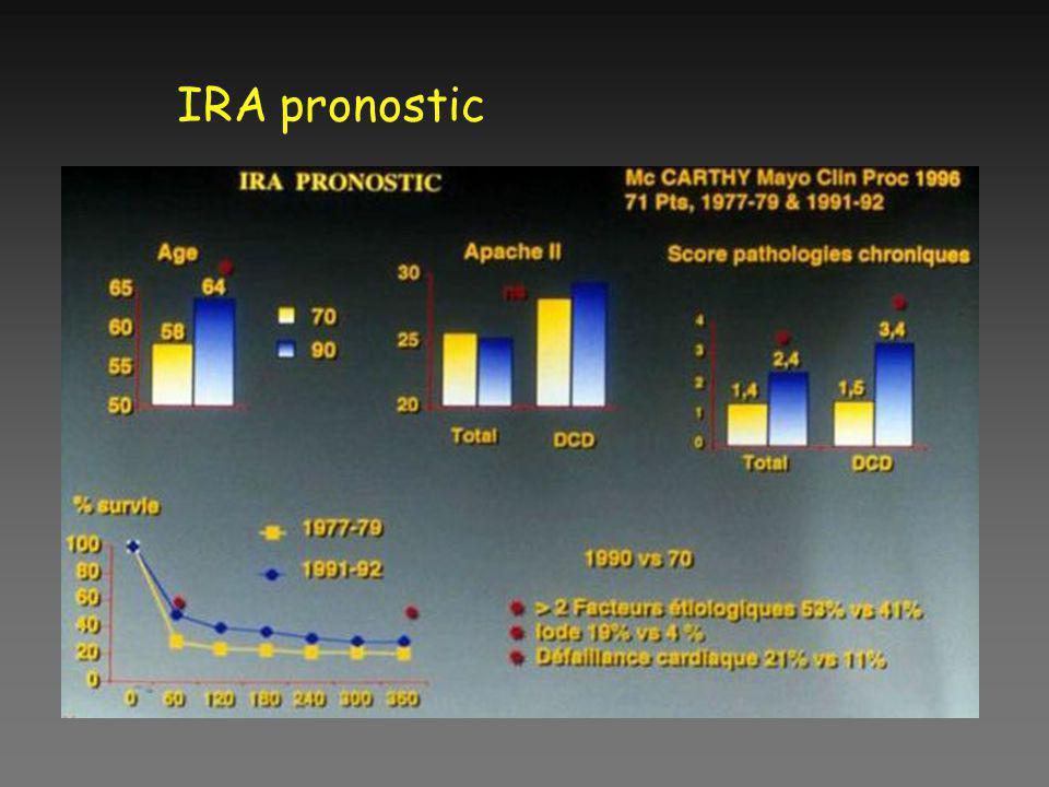 IRA pronostic