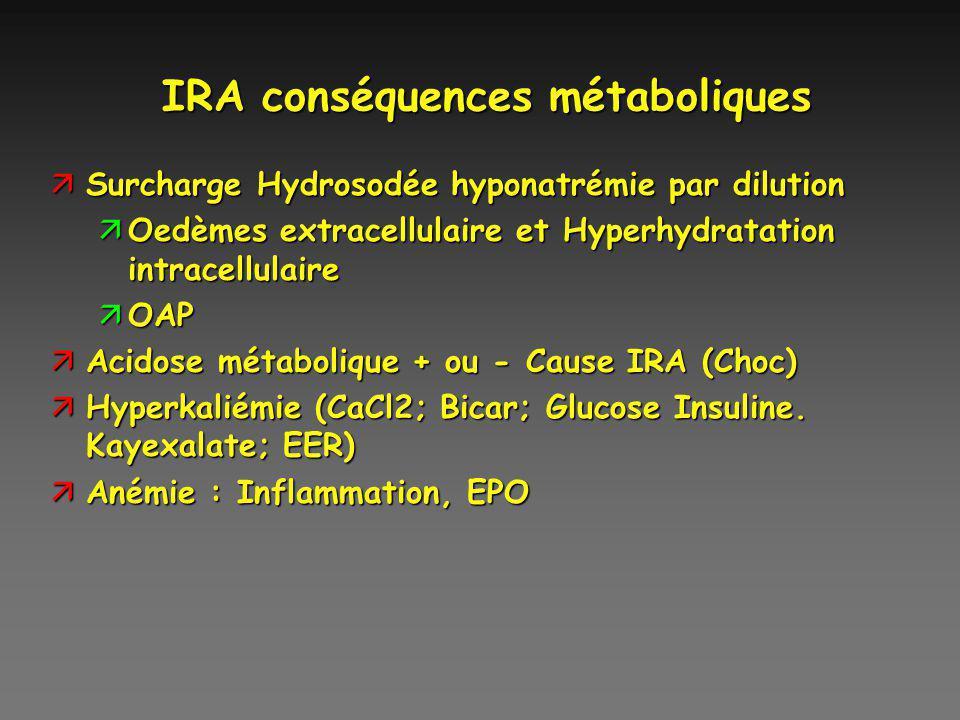 IRA conséquences métaboliques äSurcharge Hydrosodée hyponatrémie par dilution äOedèmes extracellulaire et Hyperhydratation intracellulaire äOAP äAcido