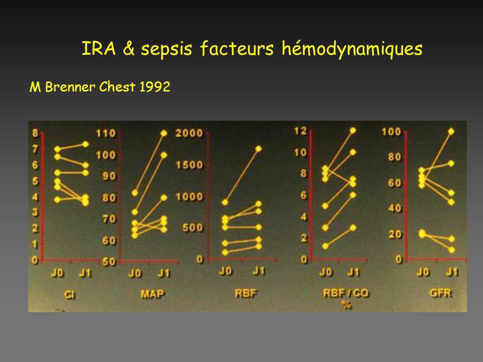 IRA & sepsis facteurs hémodynamiques M Brenner Chest 1992