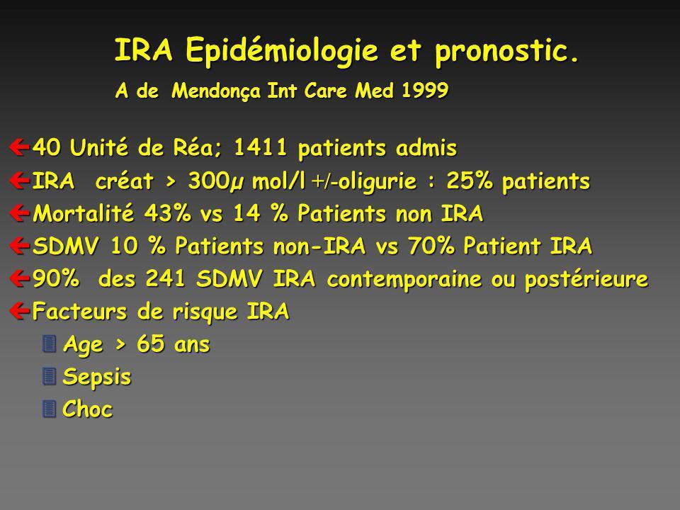 IRA Epidémiologie et pronostic. A de Mendonça Int Care Med 1999 ç40 Unité de Réa; 1411 patients admis IRA créat > 300µ mol/l +/- oligurie : 25% patien