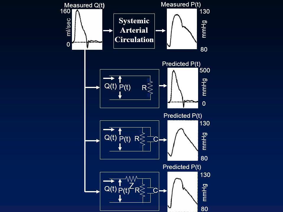 PiCCO : limites Technique plus invasive : Inapplicable en cas de trouble du rythme Nécessite des calibrations régulières par thermodilution