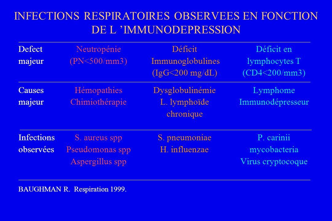INFECTIONS RESPIRATOIRES OBSERVEES EN FONCTION DE L IMMUNODEPRESSION DefectNeutropénieDéficitDéficit en majeur(PN<500/mm3) Immunoglobulines lymphocyte