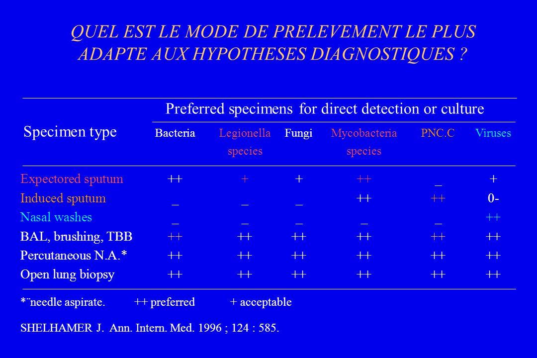 QUEL EST LE MODE DE PRELEVEMENT LE PLUS ADAPTE AUX HYPOTHESES DIAGNOSTIQUES ? Preferred specimens for direct detection or culture Specimen type Bacter