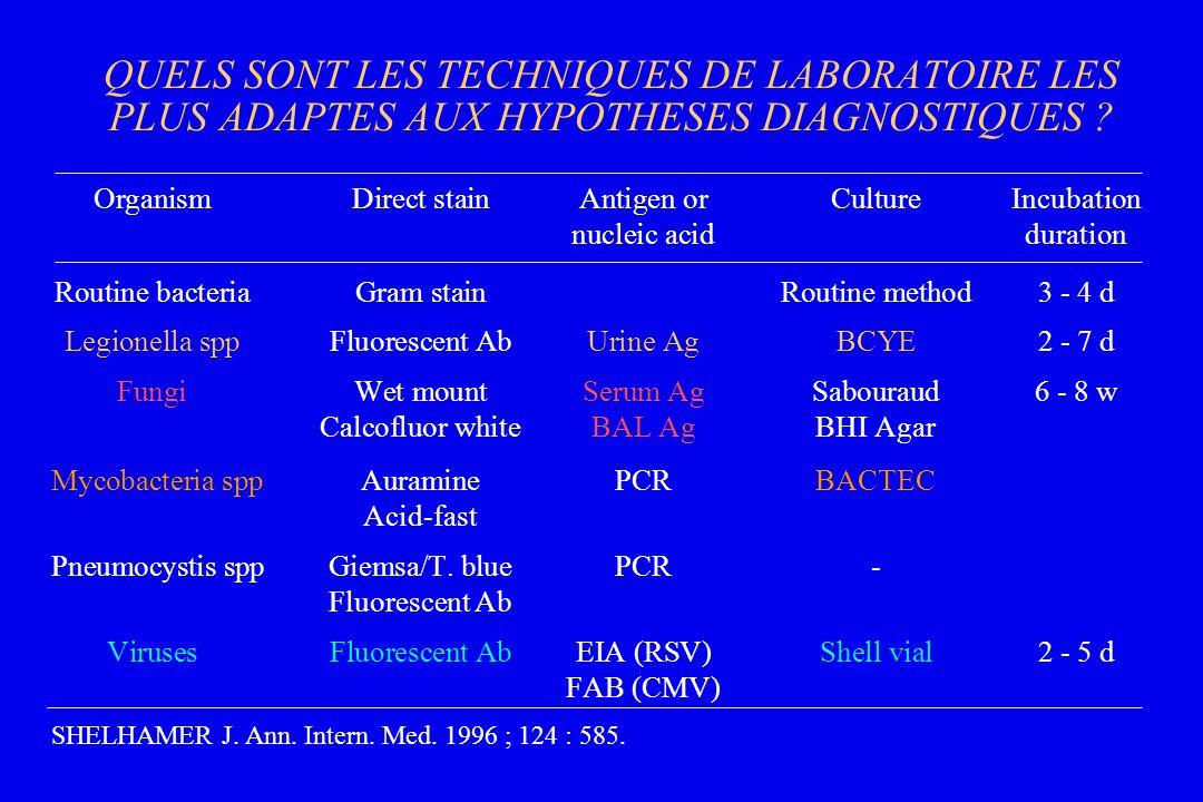 QUELS SONT LES TECHNIQUES DE LABORATOIRE LES PLUS ADAPTES AUX HYPOTHESES DIAGNOSTIQUES ? OrganismDirect stainAntigen orCultureIncubation nucleic acidd