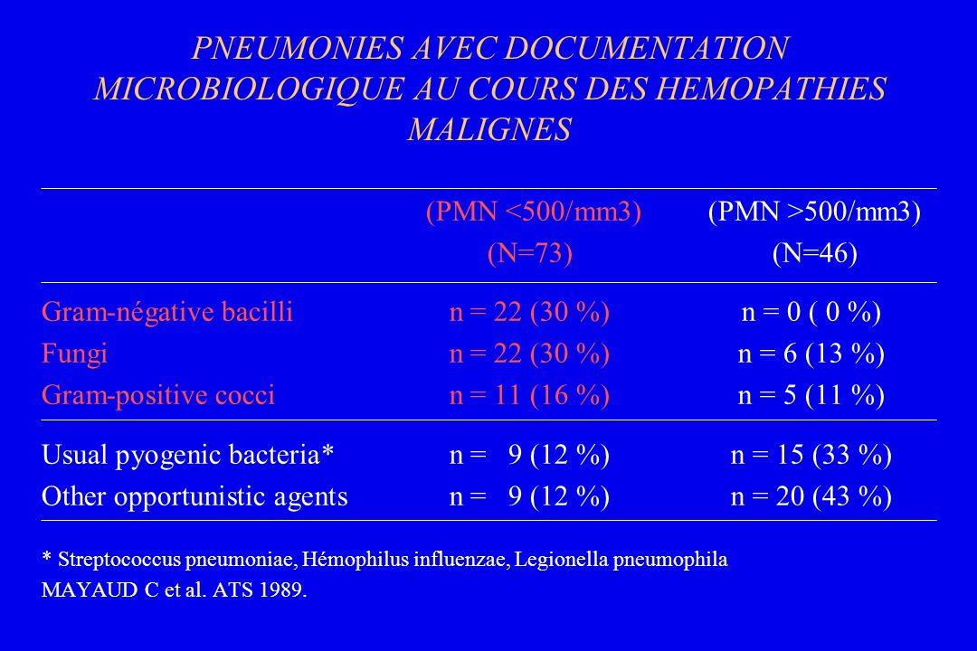 PNEUMONIES AVEC DOCUMENTATION MICROBIOLOGIQUE AU COURS DES HEMOPATHIES MALIGNES (PMN 500/mm3) (N=73) (N=46) Gram-négative bacillin = 22 (30 %)n = 0 (
