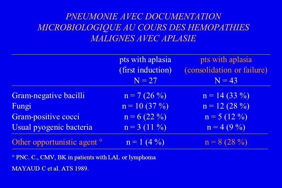 PNEUMONIE AVEC DOCUMENTATION MICROBIOLOGIQUE AU COURS DES HEMOPATHIES MALIGNES AVEC APLASIE pts with aplasia (first induction)(consolidation or failur