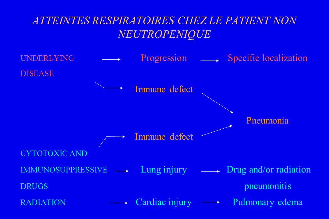 ATTEINTES RESPIRATOIRES CHEZ LE PATIENT NON NEUTROPENIQUE UNDERLYING ProgressionSpecific localization DISEASE Immune defect Pneumonia Immune defect CY