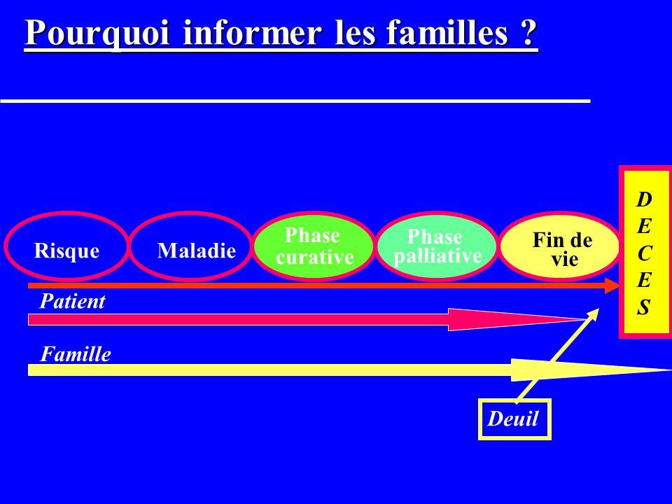 Pourquoi informer les familles ? Ça n est pas du consumérisme u Principes éthiques et déontologiques ? u Prévention des conflits. Facilite la transiti