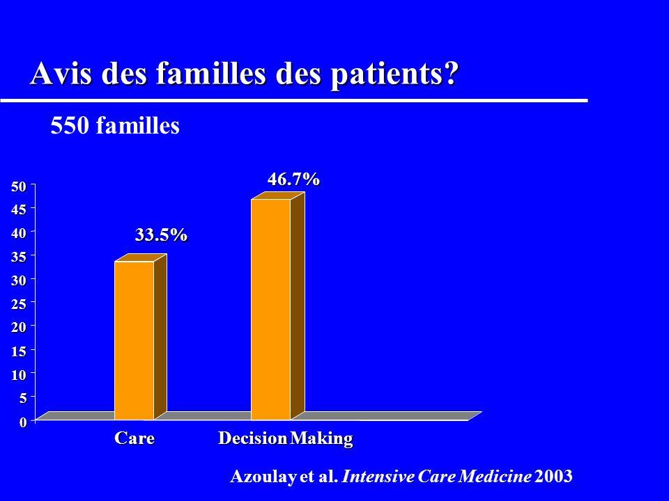 Famiréa: les familles devraient elles participer aux soins / décisions médicales? 0 20 40 60 80 100 Care NursesH NPhysicians Decisions 2754 soignants