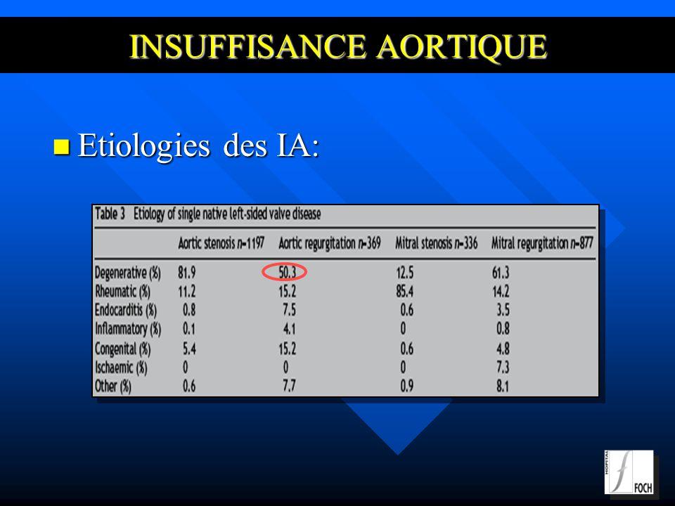INSUFFISANCE AORTIQUE Etiologies des IA: Etiologies des IA: