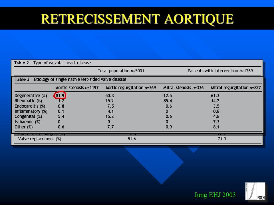 RETRECISSEMENT AORTIQUE Histoire naturelle (1): Histoire naturelle (1): »Valvulopathie la plus fréquemment opérée (pays industrialisés) »>65 ans: 2-7% population RA modéré ou sévère »>75 ans: 3% de RA serré (asymptomatique dans 50% des cas) »Aggravation de la sténose 0.1-0.2 cm2 / an ou 7 mmhg) Iung EHJ 2003