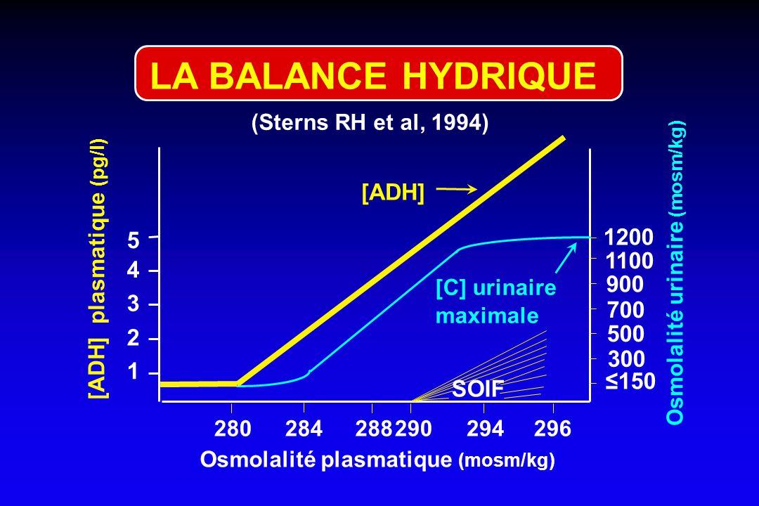 HYPONATREMIE ET TONICITE 1 - HypoNa + hypotonie = vraie hypoNa = hyperhydratation intra¢ 2 - HypoNa + isotonie = pseudohypoNa = hydratation intra¢ nor
