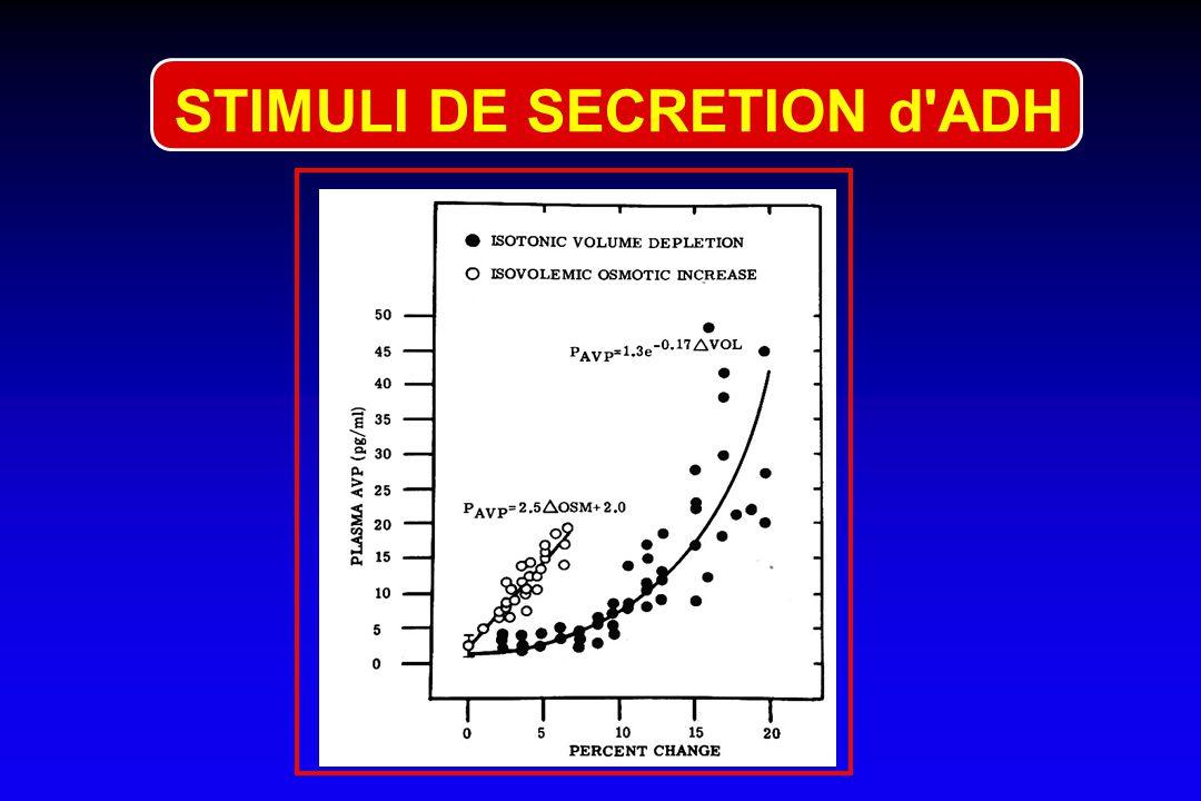 STIMULI DE SECRETION d'ADH Osmorécepteurs ADH Hypertonicité Volorécepteurs Barorécepteurs hypoTA Morphiniques Hypovolémie Douleur- Stress Chémorécepte