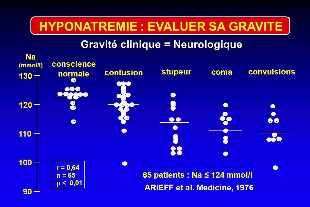 Fausses HypoNa Vraies hypoNa hypotoniques Hypertoniques - Hyperglycémie - Mannitol* - Glycérol* Isotoniques PseudohypoNa isotoniques Hyperprotidémie H