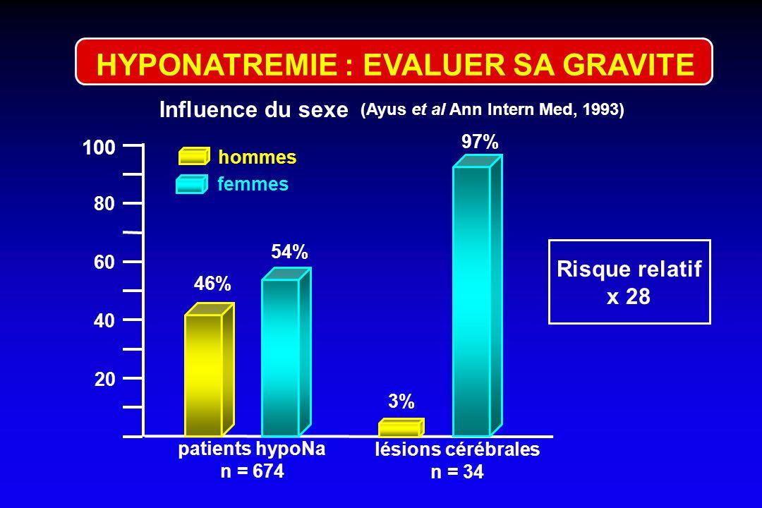 130 120 110 90 100 conscience normale confusion stupeur coma convulsions r = 0,64 n = 65 p < 0,01 65 patients : Na 124 mmol/l ARIEFF et al. Medicine,