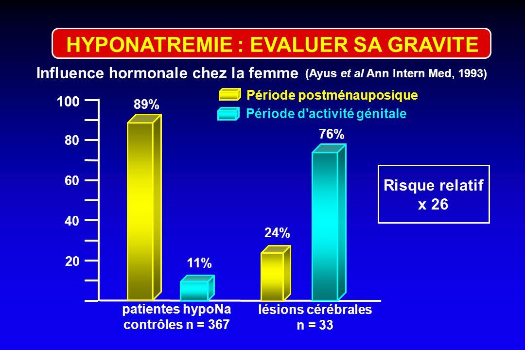 patients hypoNa n = 674 (Ayus et al Ann Intern Med, 1993) 100 20 femmes 40 60 80 46% 54% hommes 3% 97% lésions cérébrales n = 34 Influence du sexe Ris