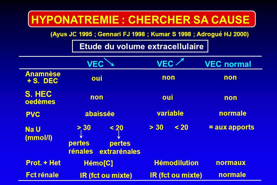 Facteurs de risque d'oedème cérébral aigu - Femme en période d'activité génitale et/ou postopératoire - Femme âgée sous thiazidiques - Enfant - Patien