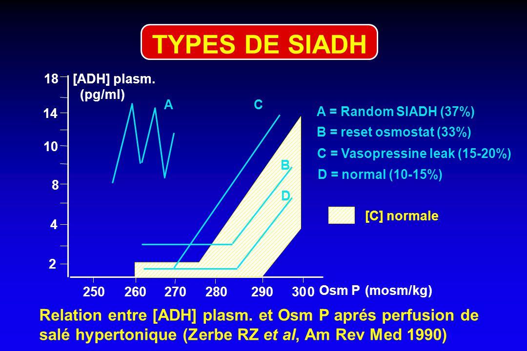 SIADH : PRINCIPALES CAUSES - infections : abcès, encéphalite, méningite - TC, AVC, thrombose veineuse, polyradiculonévrites, polyneuropathies, déliriu