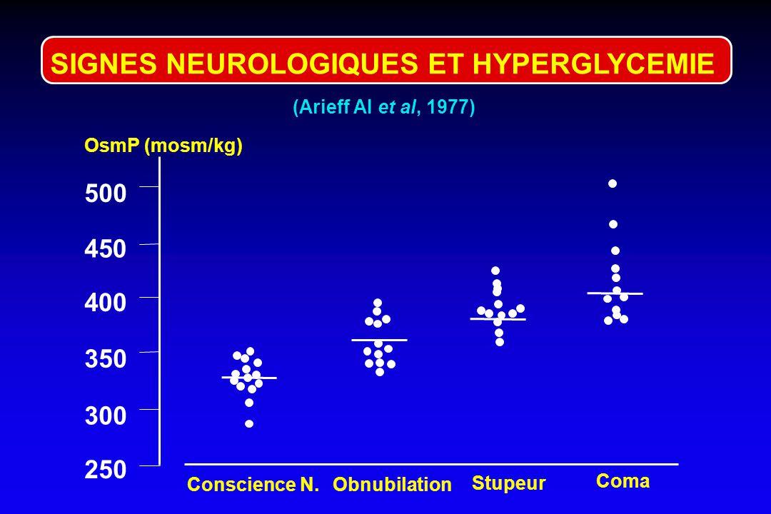 Hypertonie plasm Hyperglycémie VEC DIAGNOSTIC ETIOLOGIQUE. CAD. SHH Nac = Na + glyc x 0,3 mmol/l (Katz) : HyperNa cutanées, VEC - pertes rénales : pol