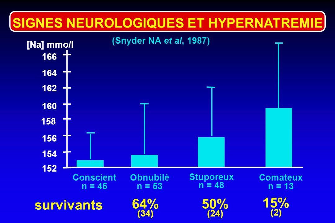 (Arieff AI et al, 1977) SIGNES NEUROLOGIQUES ET HYPERGLYCEMIE Conscience N.Obnubilation Stupeur Coma OsmP (mosm/kg) 250 500 450 400 350 300