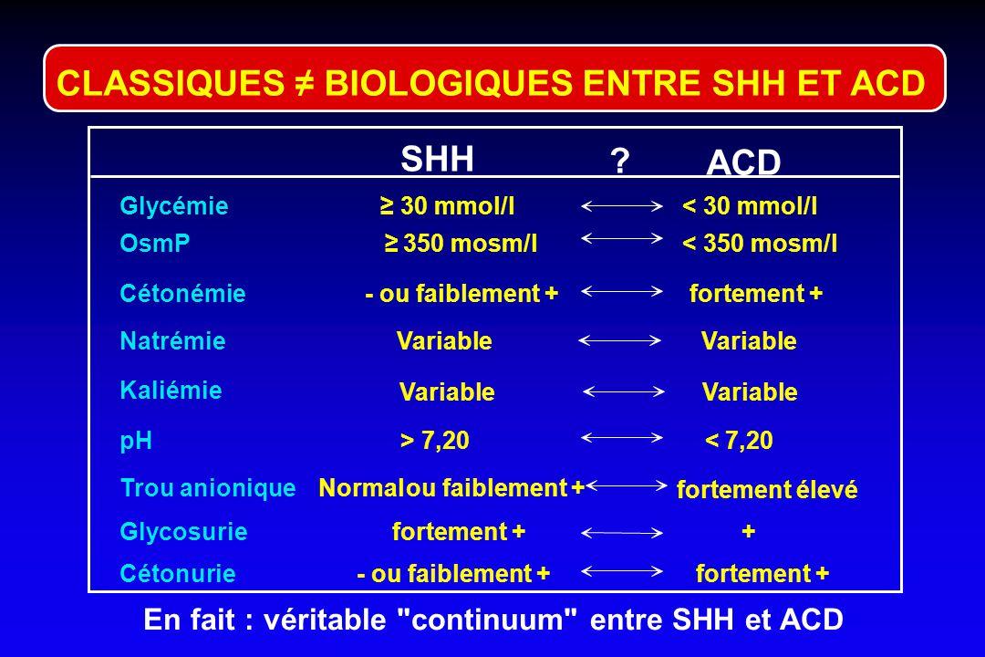 SHH ACD Terrain DNID, âgé 3 j à 3 sem Patho sous-jacente sévère, Déshydratation globale ++ Variables mais moins sévères que dans ACD Habituelles Non O