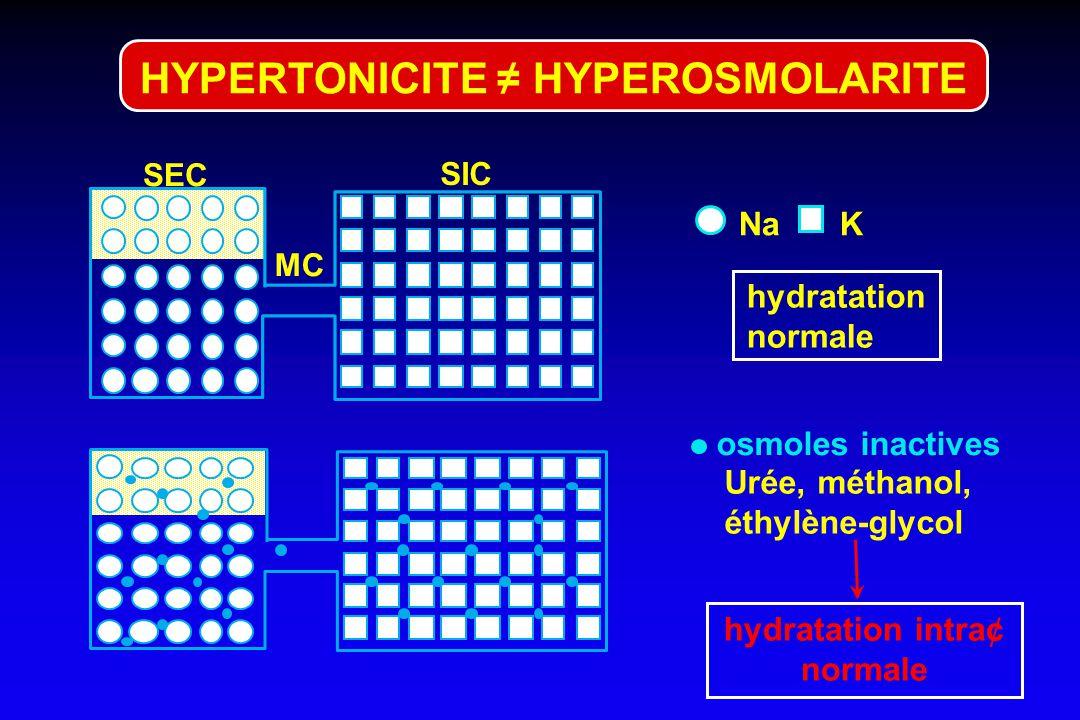 HYPERTONICITE = DESHYDRATATION INTRACELLULAIRE hydratation normale SEC NaK SIC MC H2OH2O Na GlucoseMannitol DIC osmoles actives