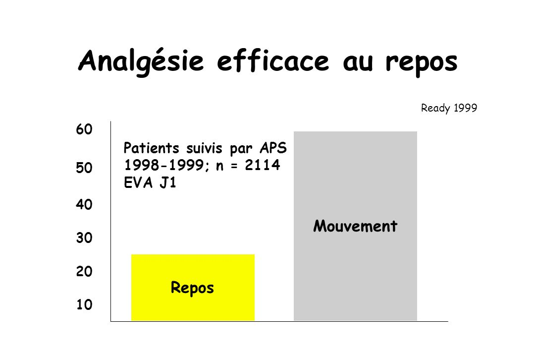 Analgésie efficace au repos Mouvement Repos 10 20 30 40 50 60 Ready 1999 Patients suivis par APS 1998-1999; n = 2114 EVA J1