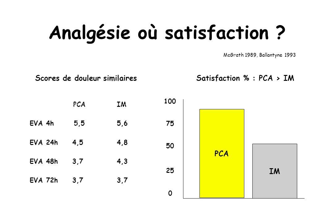 PCAIM EVA 4h 5,55,6 EVA 24h 4,54,8 EVA 48h 3,74,3 EVA 72h 3,73,7 Analgésie où satisfaction .