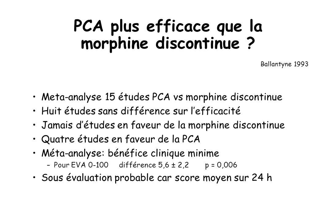 Meta-analyse 15 études PCA vs morphine discontinue Huit études sans différence sur lefficacité Jamais détudes en faveur de la morphine discontinue Quatre études en faveur de la PCA Méta-analyse: bénéfice clinique minime –Pour EVA 0-100différence 5,6 ± 2,2p = 0,006 Sous évaluation probable car score moyen sur 24 h PCA plus efficace que la morphine discontinue .