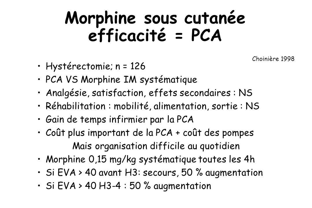 Morphine sous cutanée efficacité = PCA Hystérectomie; n = 126 PCA VS Morphine IM systématique Analgésie, satisfaction, effets secondaires : NS Réhabilitation : mobilité, alimentation, sortie : NS Gain de temps infirmier par la PCA Coût plus important de la PCA + coût des pompes Mais organisation difficile au quotidien Morphine 0,15 mg/kg systématique toutes les 4h Si EVA > 40 avant H3: secours, 50 % augmentation Si EVA > 40 H3-4 : 50 % augmentation Choinière 1998