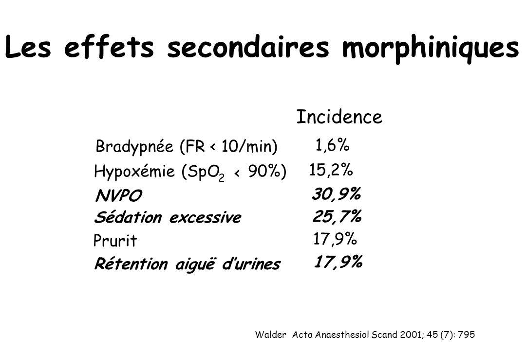 Les effets secondaires morphiniques Incidence Bradypnée (FR < 10/min) 1,6% Hypoxémie (SpO 2 < 90%) 15,2% NVPO 30,9% Sédation excessive 25,7% Prurit 17,9% Rétention aiguë durines 17,9% Walder Acta Anaesthesiol Scand 2001; 45 (7): 795