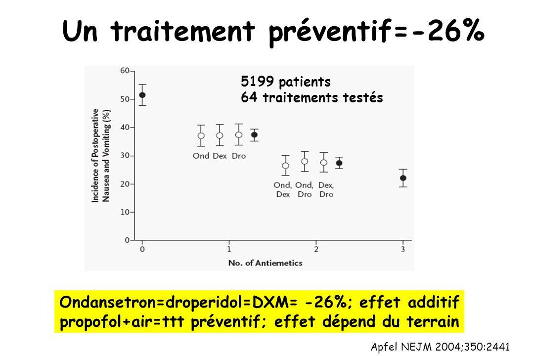 Un traitement préventif=-26% Apfel NEJM 2004;350:2441 Ondansetron=droperidol=DXM= -26%; effet additif propofol+air=ttt préventif; effet dépend du terrain 5199 patients 64 traitements testés