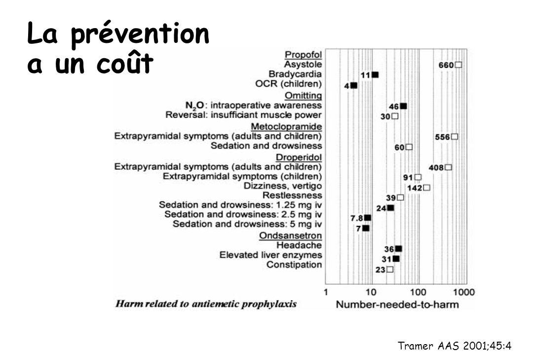 Tramer AAS 2001;45:4 La prévention a un coût