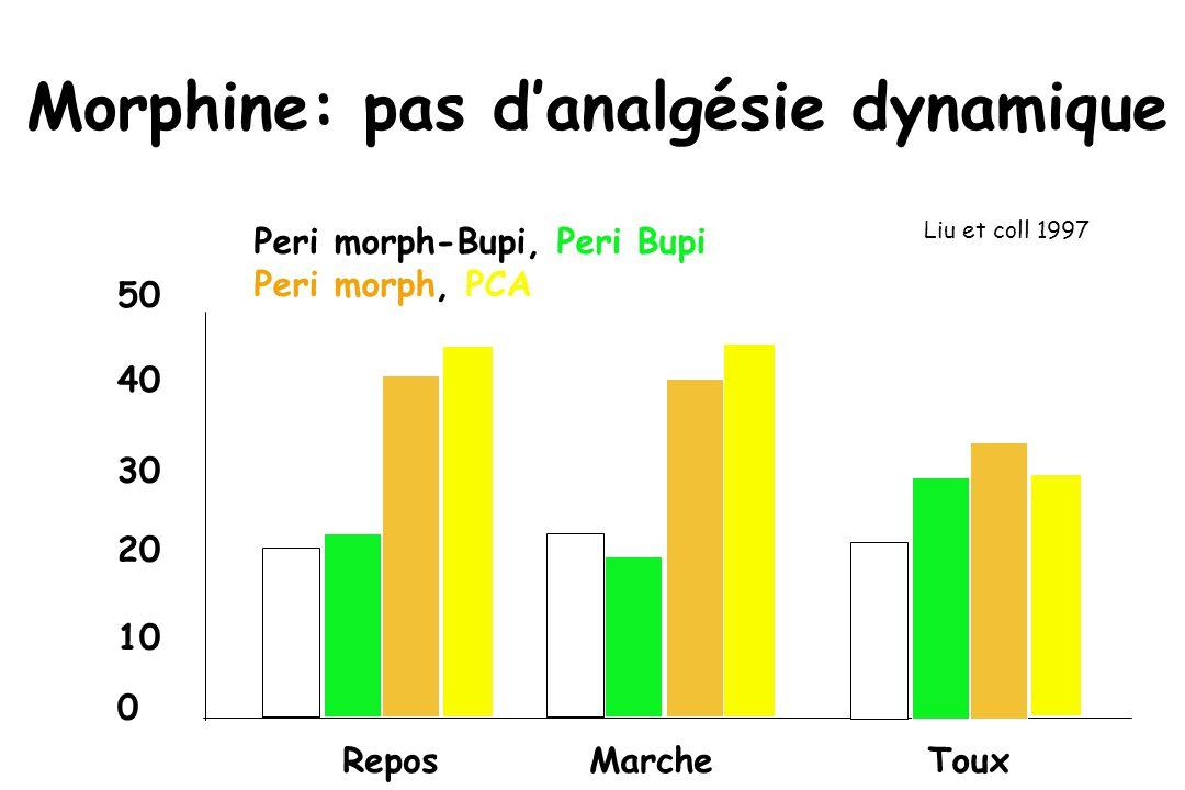 Morphine: pas danalgésie dynamique Liu et coll 1997 Peri morph-Bupi, Peri Bupi Peri morph, PCA ReposMarcheToux 0 10 20 30 40 50