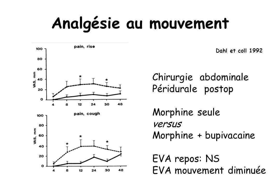 Analgésie au mouvement Dahl et coll 1992 Chirurgie abdominale Péridurale postop Morphine seule versus Morphine + bupivacaine EVA repos: NS EVA mouvement diminuée
