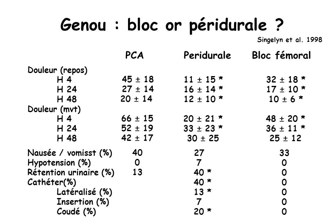Genou : bloc or péridurale .